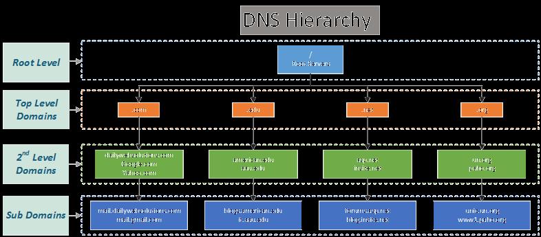 一文看懂区块链域名解析服务、热门项目 Handshake 和 ENS